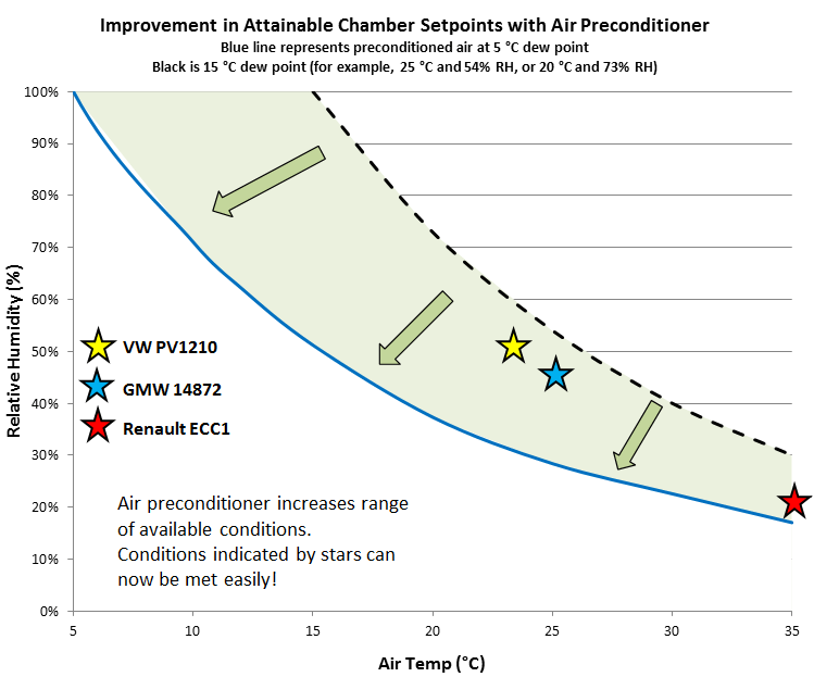 Preconditioner Graph