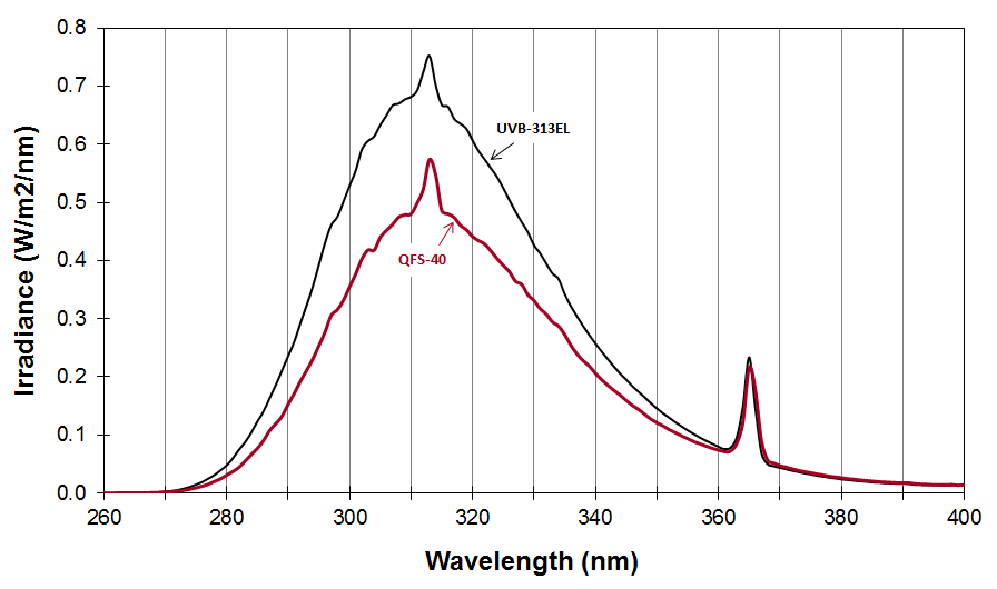 Spectral power diagram